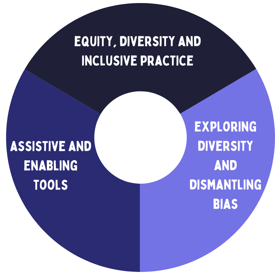 A donut chart split into three equal parts. The top segment reads equity, diversity and inclusive practice. The right segment reads assistive and enabling tools. The left segment reads exploring diversity and dismantling bias