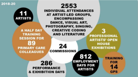 Statistics of key achievements 2018-20. 2553 INDIVIDUAL ATTENDANCES AT ARTIST-LED GROUPS, ENCOMPASSING DANCE, VISUAL ART, PHOTOGRAPHY, SINGING, CREATIVE CODING AND LITERATURE. Workshops run by 11 different artists, 3 professional artist's open house exhibitions. Training for 14 GPs, 812 employment days for artists, 24 commissions, 286 performance and exhibition days, a half day training session for 89 primary care colleagues