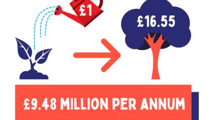 The multi-million pound value of social enterprises tackling the Disability Employment Gap