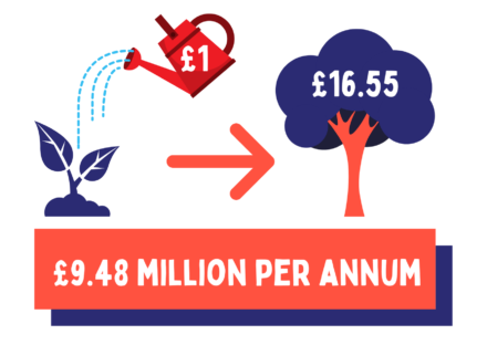 For every £1 spent on D&A services, £16.55 is created. That's £9.48 million per year.