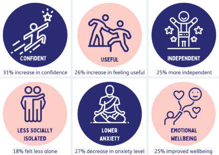 31% increase in confidence, 26% increase in feeling useful, 25% more independent, 18% felt less alone, 27% decrease in anxiety, 25% improved wellbeing
